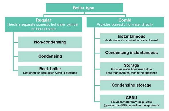 Boiler: Boiler Types